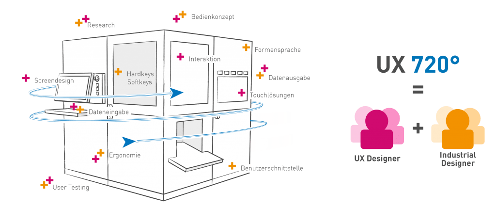 UX720° – Die Weiterentwicklung des Human Centered Design Process